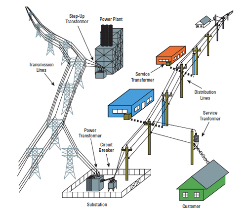 Getting a sense of how substations work infographic