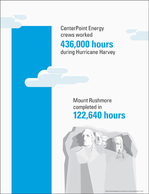 CenterPoint Energy Worked 436,000 Hours During Hurricane Harvey