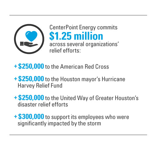 CenterPoint Energy commits $1.25 million across several organizations' relief efforts